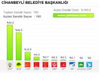 Cihanbeyli Seçim Sonuçları ve Oy Oranları